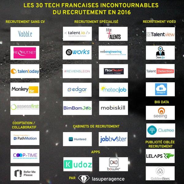 Les 30 entreprises technologiques françaises les plus innovantes dans le domaine du recrutement en 2016