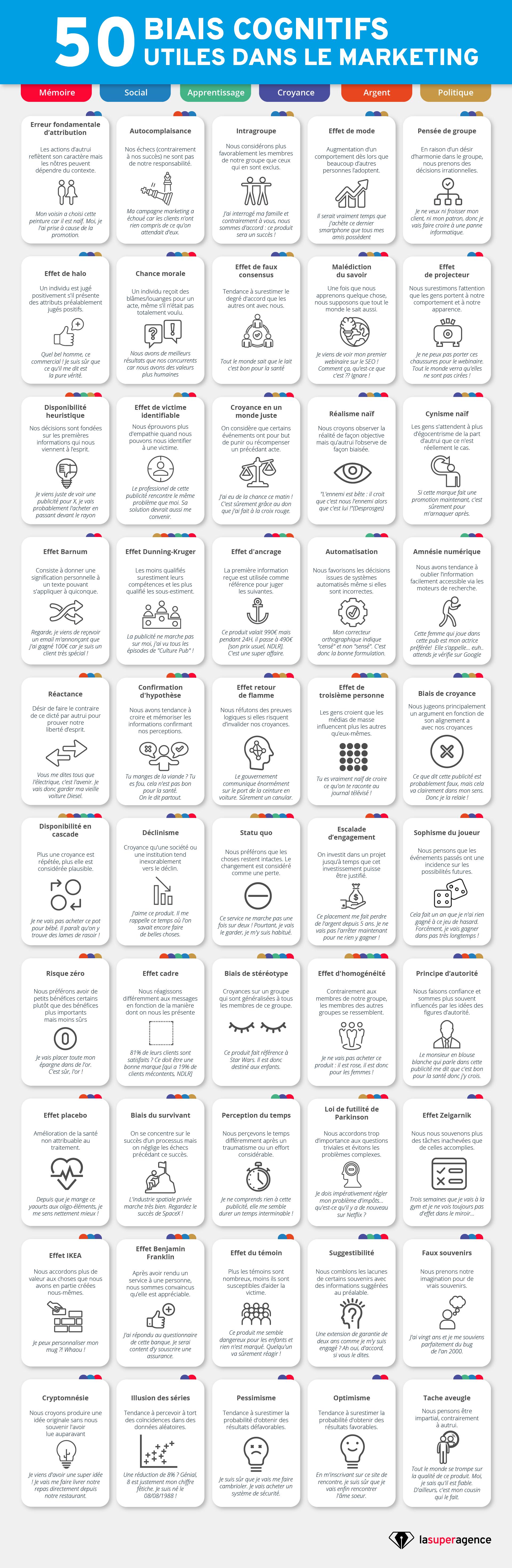 Infographie biais cognitifs