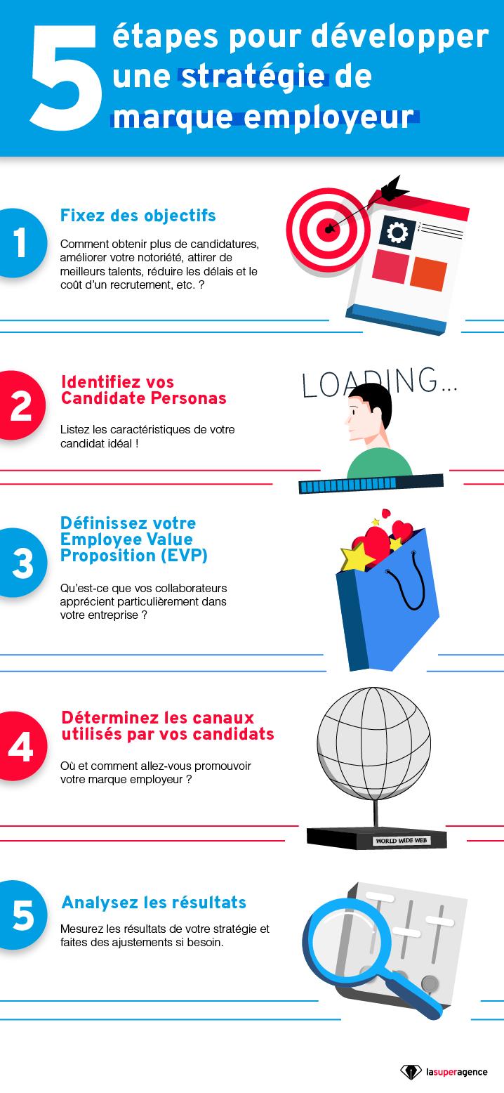 Infographie Marque Employeur