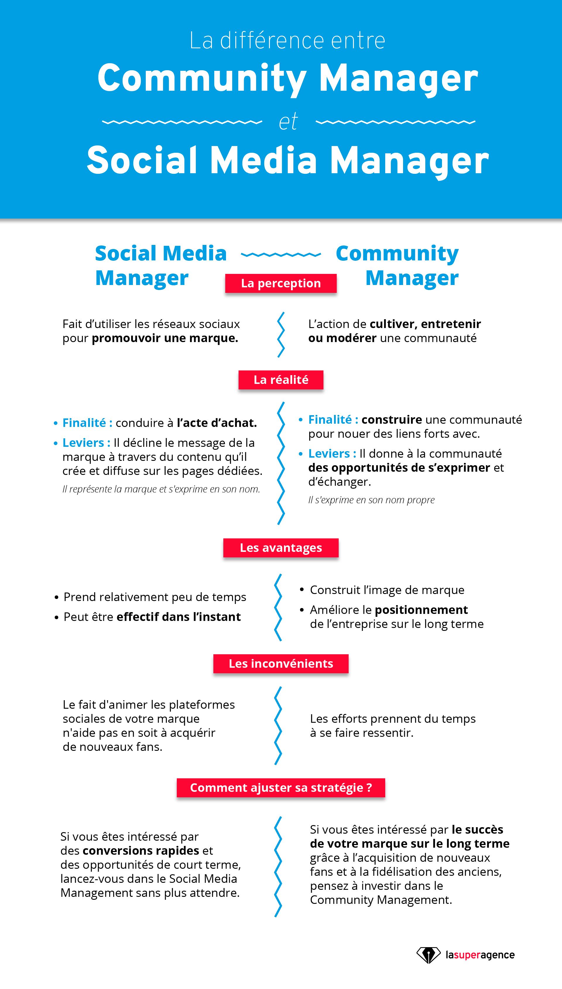 Quelle différence entre Community Manager et Social Media Manager ?