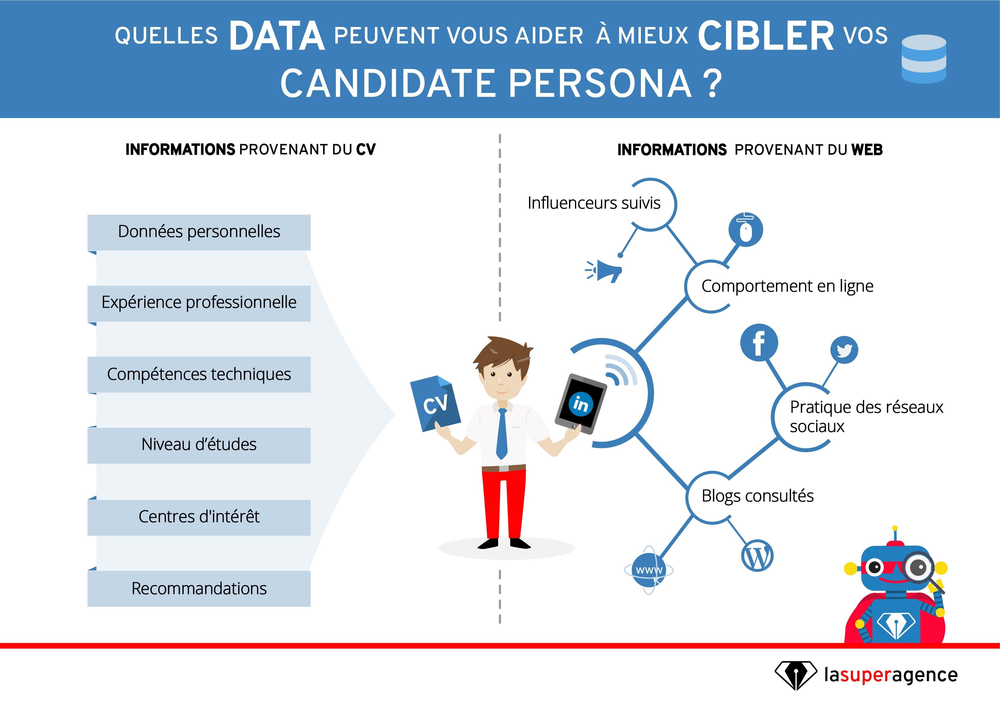 Le CV et la présence en ligne vous aident à définir votre Persona