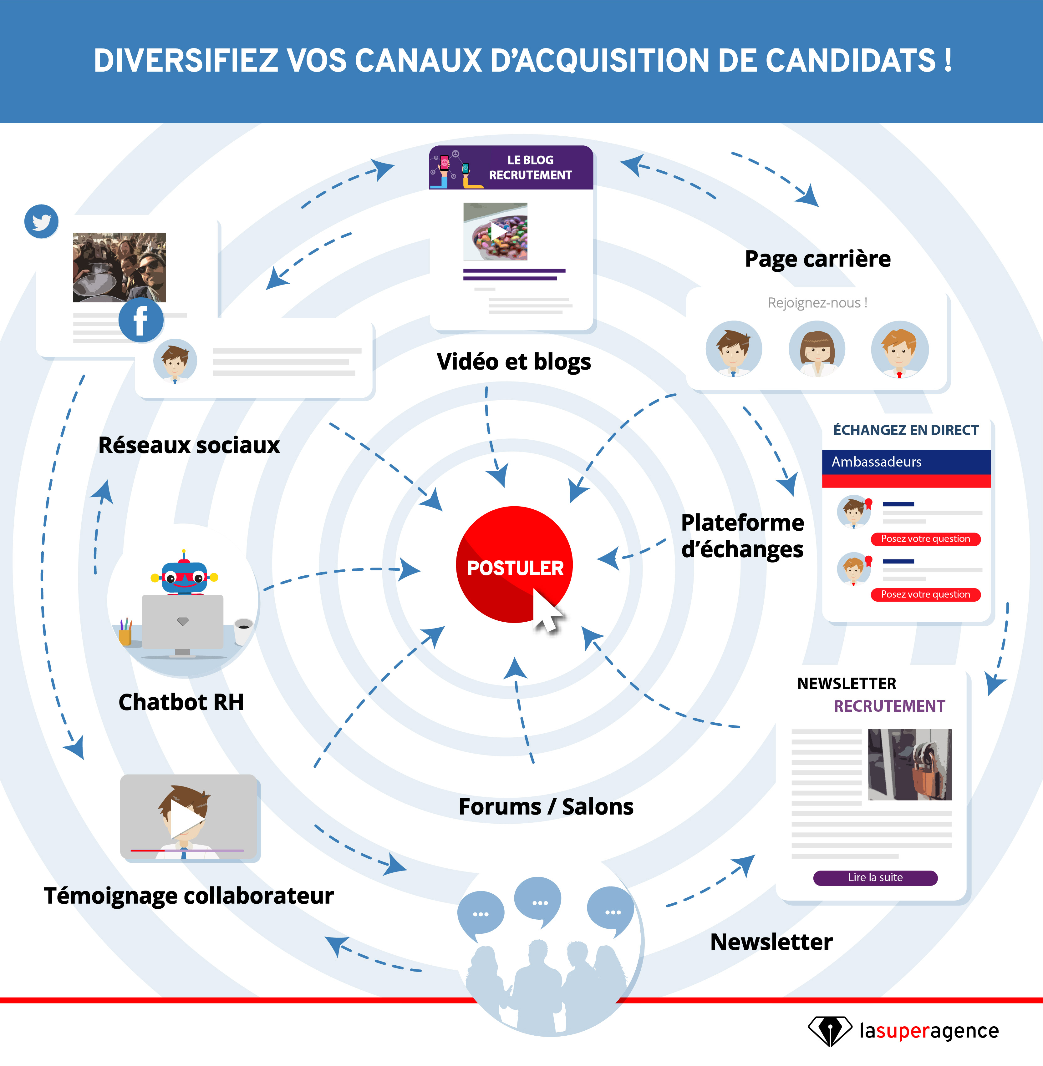 Canaux dacquisition-01
