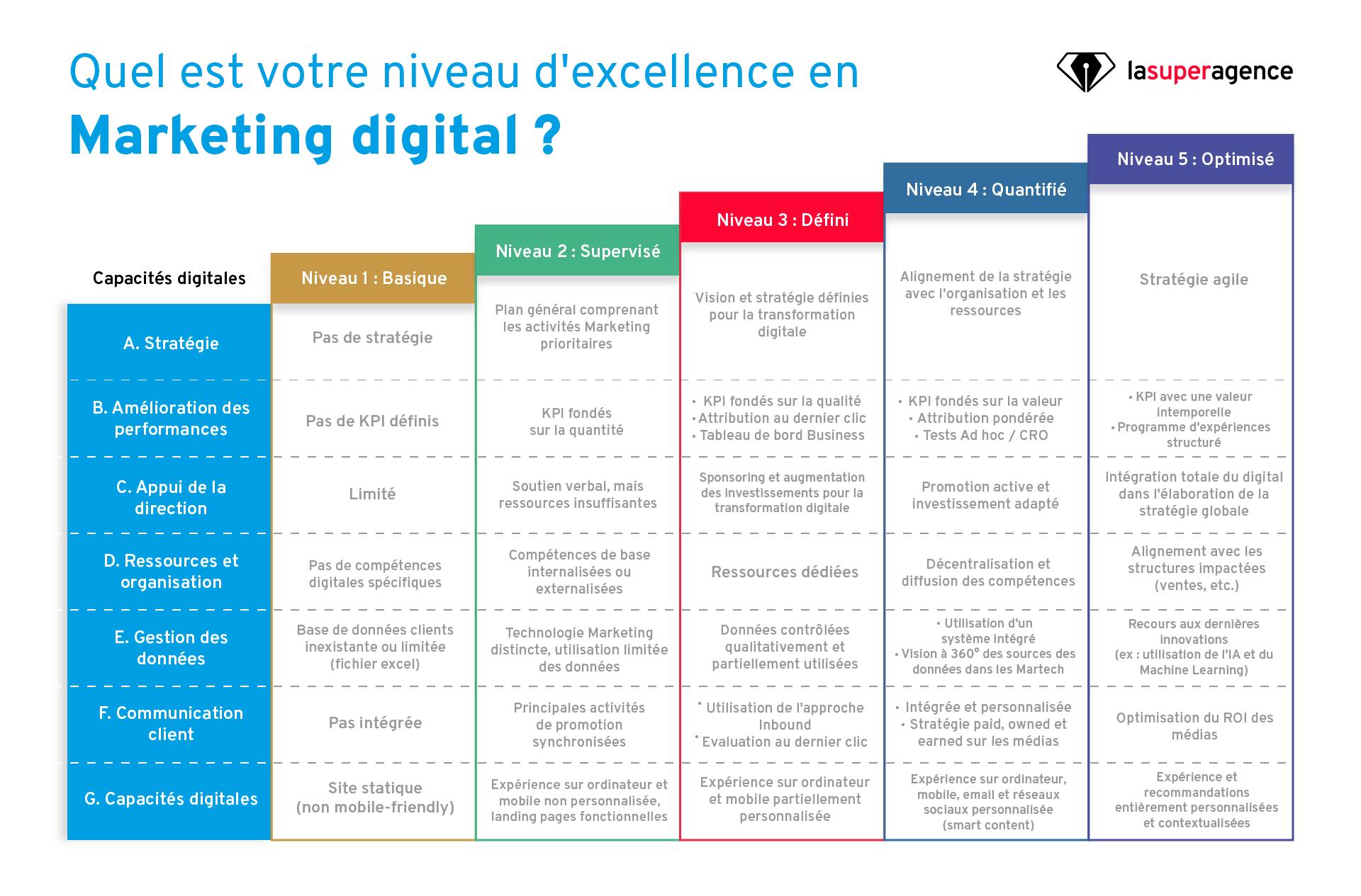 Quel est votre niveau d'excellence en Marketing digital ?