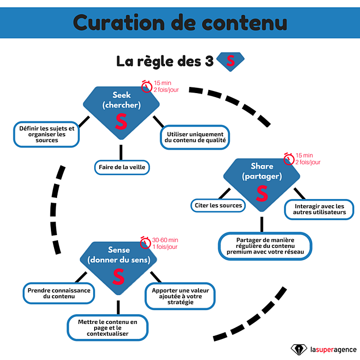La curation de contenu : la règle des 3 S