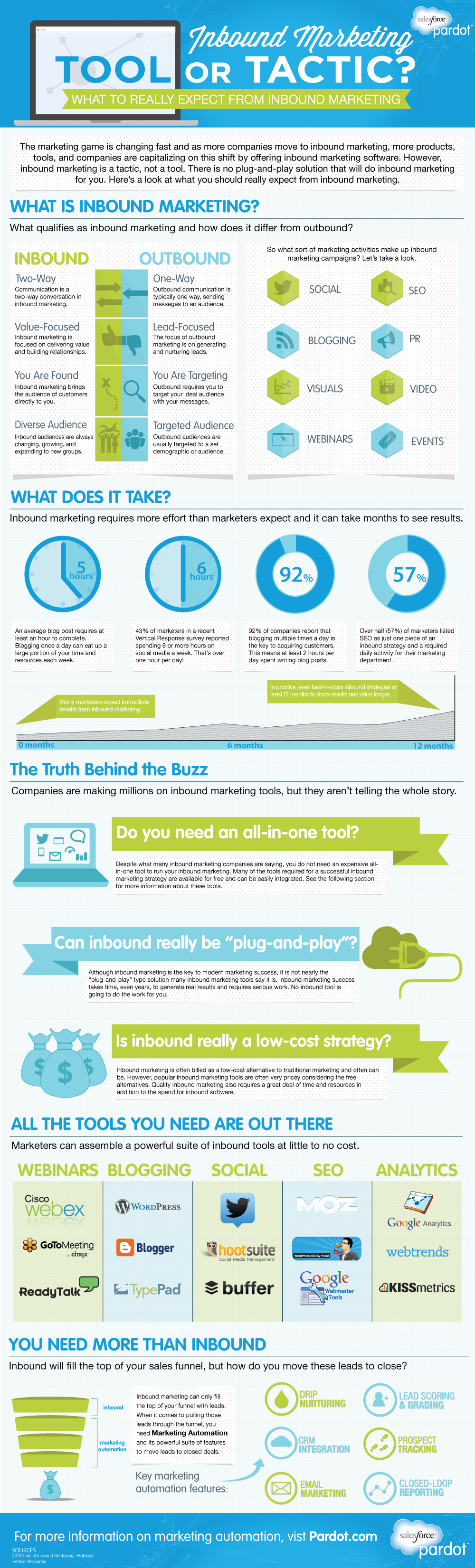 Inbound Marketing: outil ou tactique ?