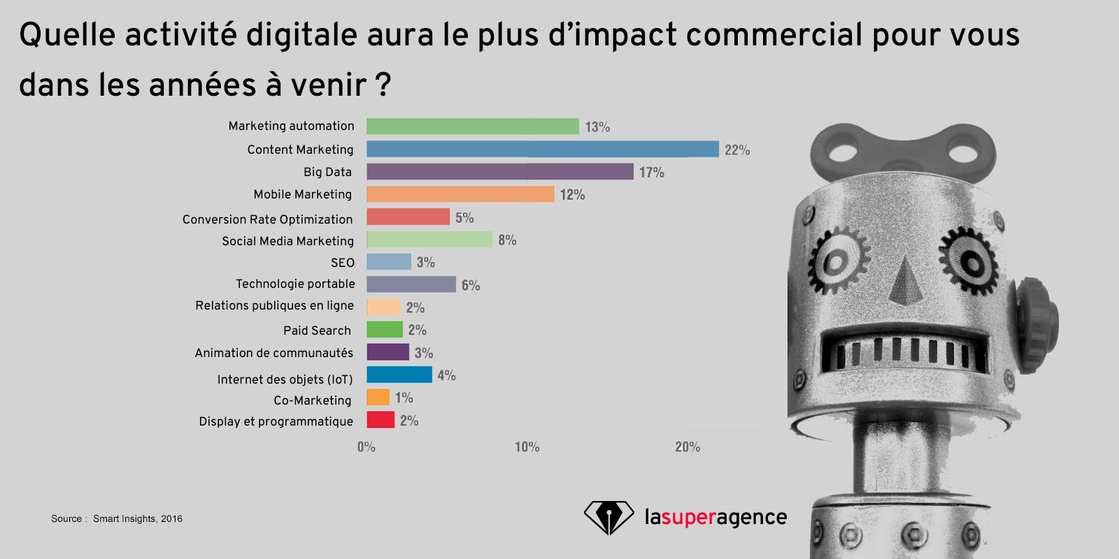 Le Marketing Automation a un gros impact commercial