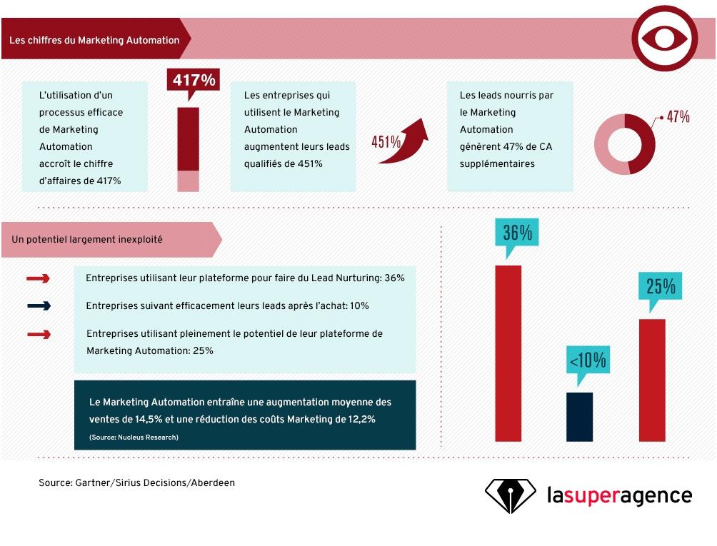 Les chiffres du Marketing Automation