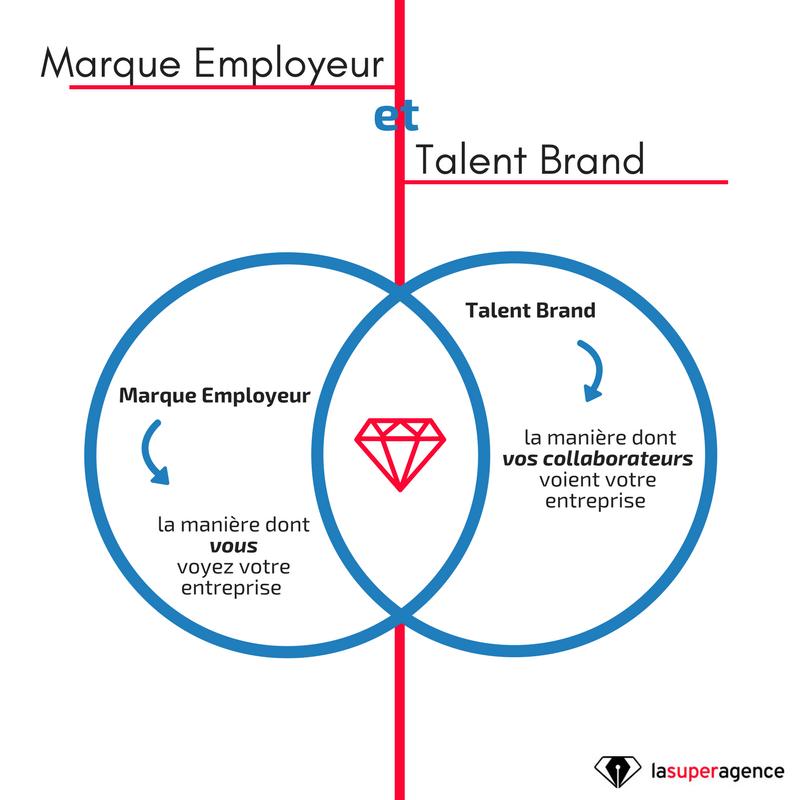 Marque employeur et Talent Brand.png