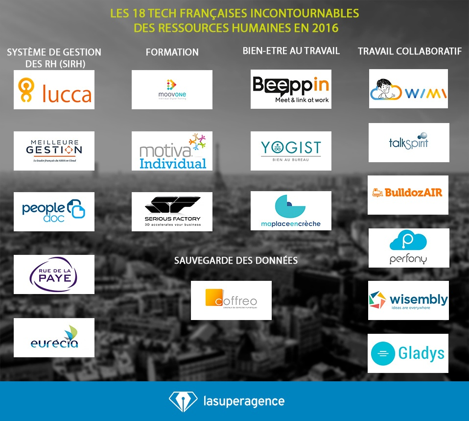 Les 18 entreprises tech françaises incontournables des ressources humaines en 2016