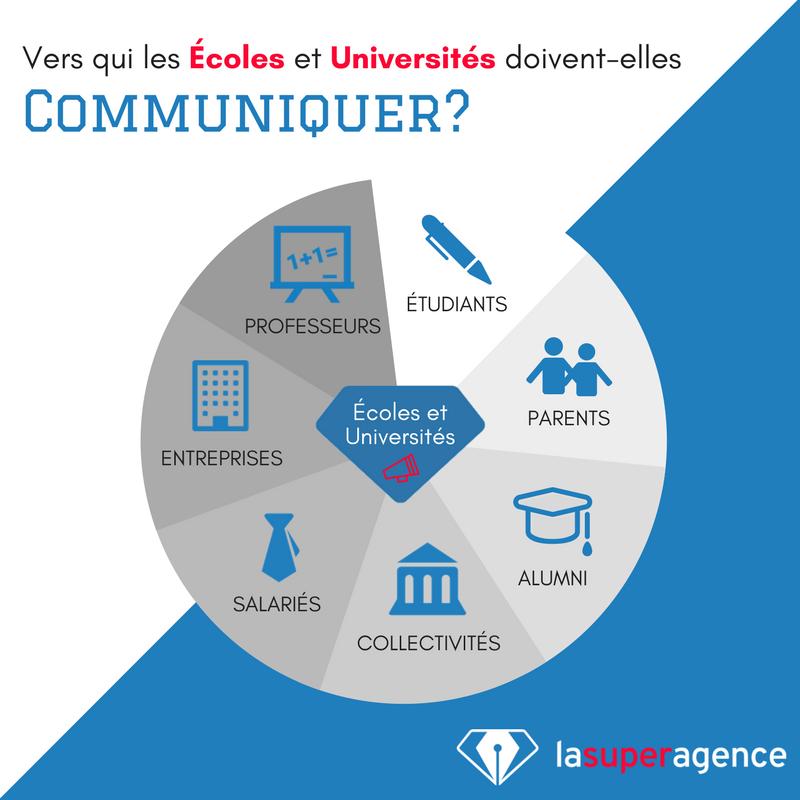 7 cibles de communication pour les Écoles et Universités