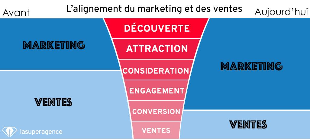 L'Inbound Marketing traite le lead plus profondément dans le tunnel de conversion