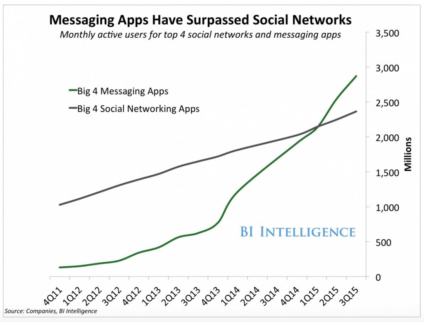 Les échanges par application mobile dépassent ceux sur les réseaux sociaux