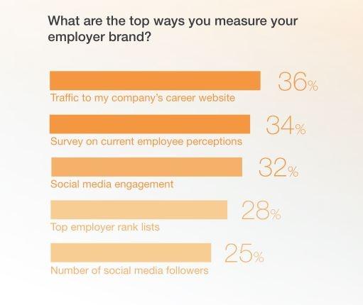 36% des recruteurs interrogés veulent augmenter le trafic sur leur site carrière