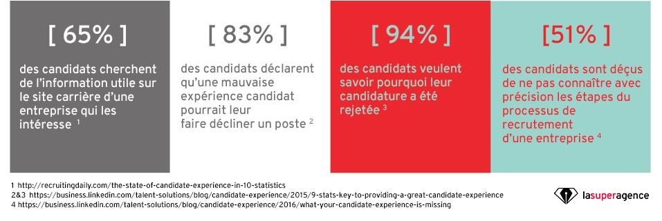 Infographie sur l'expérience candidat