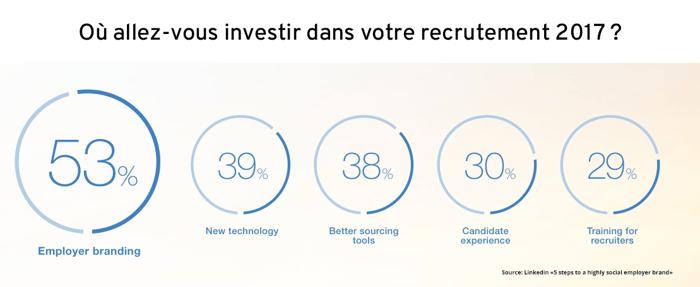 Les investissements dans le recrutement 2017 s'orientent vers la marque employeur