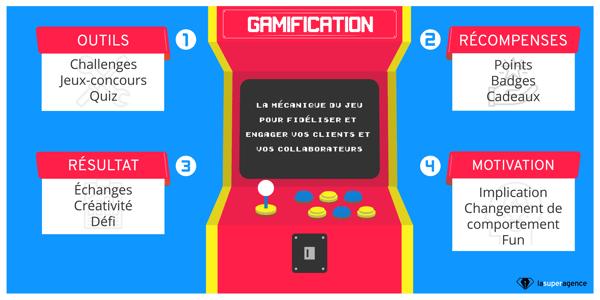 La gamification permet de fidéliser et engager clients et collaborateurs