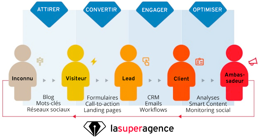 Les quatre étapes de l'Inbound Marketing