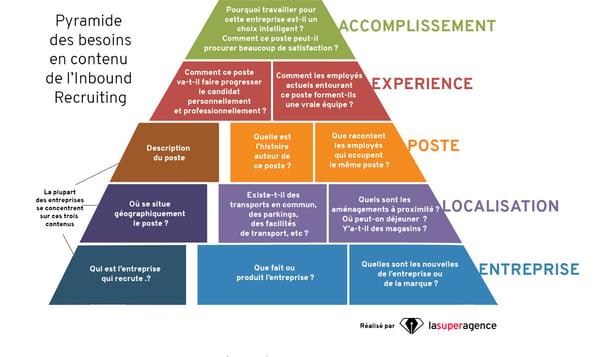 Pyramide des besoins en contenu pour l'Inbound Recruiting