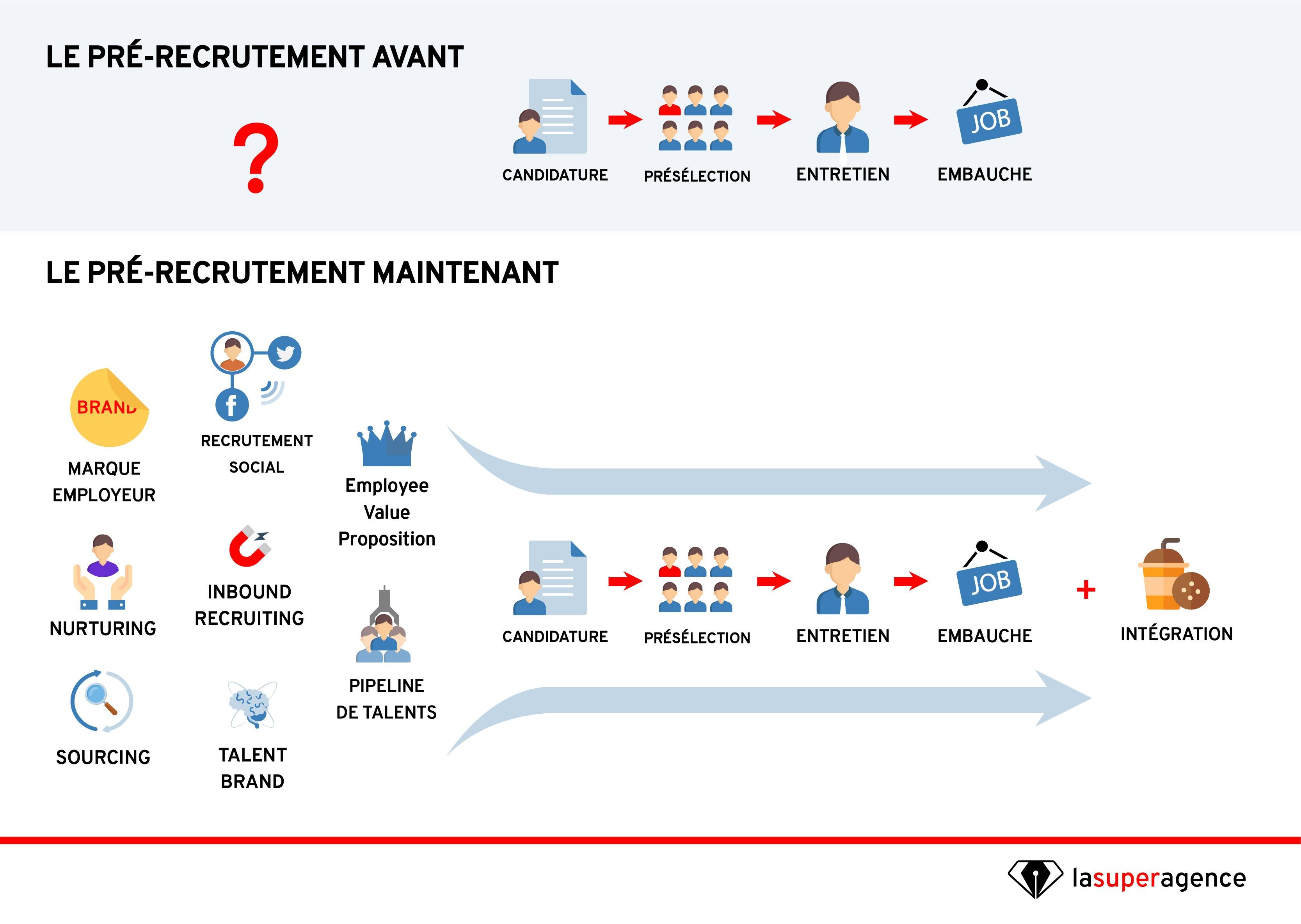 le pré-recrutement, où comment exposer le candidat à la marque employeur