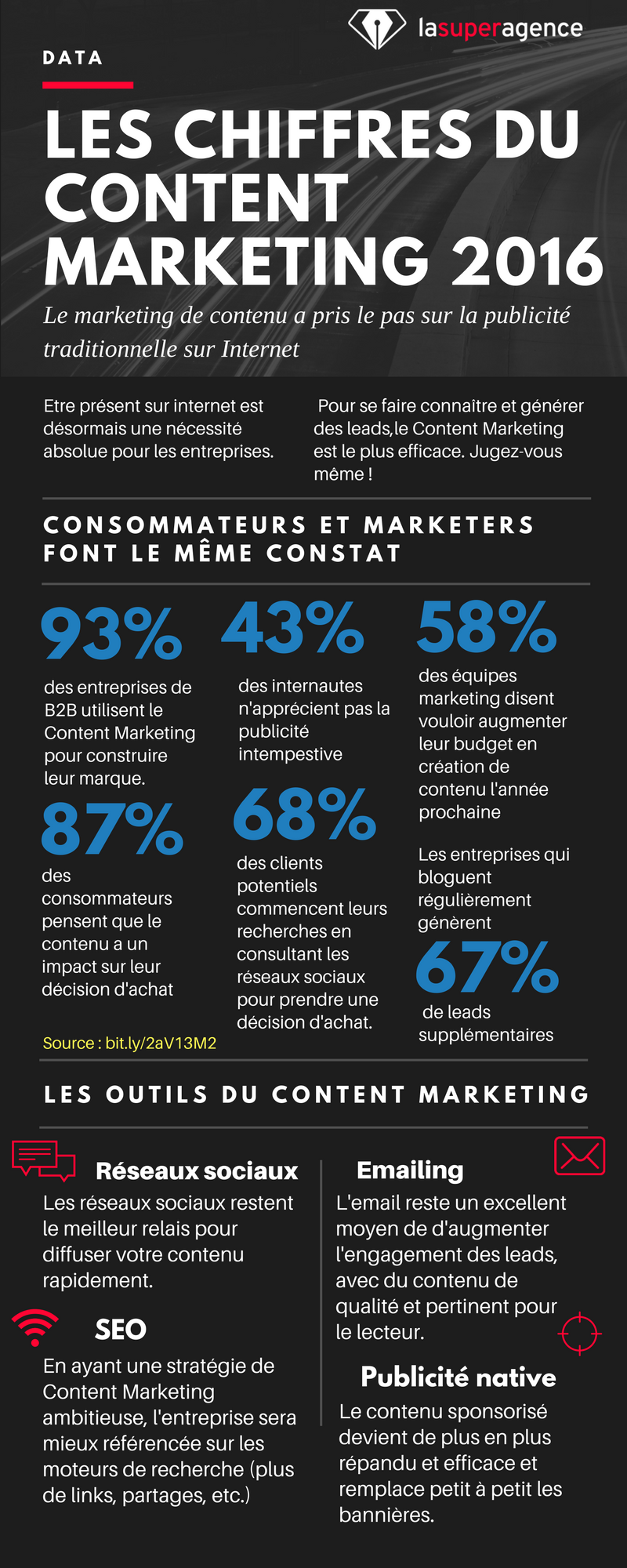 Le Content Marketing sert votre business