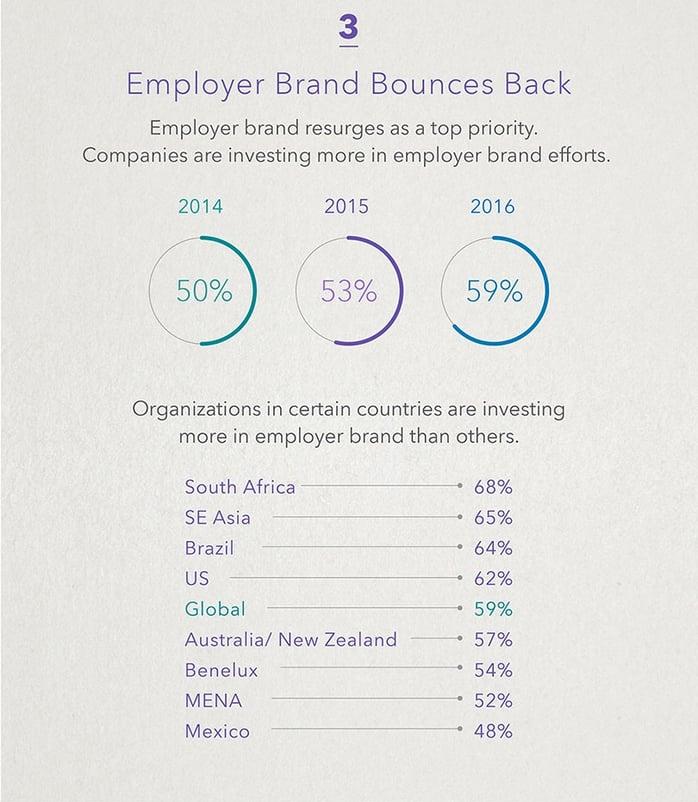 La marque employeur, un investissement pour le recrutement des talents