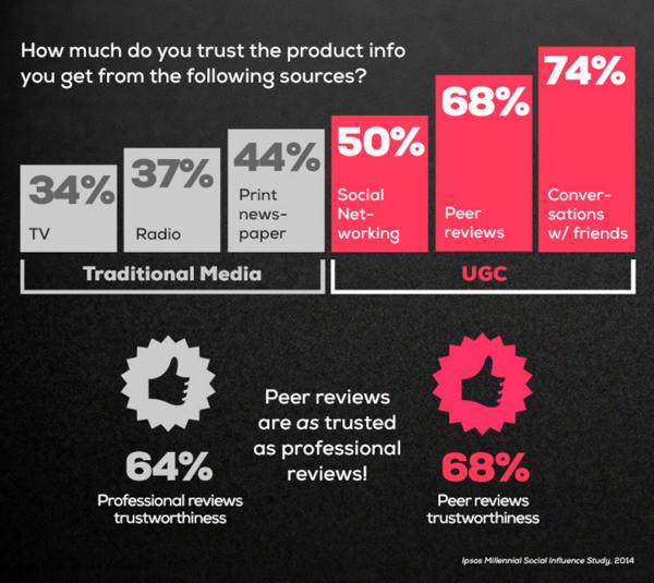 Les consommateurs vont majoritairement confiance aux UGC