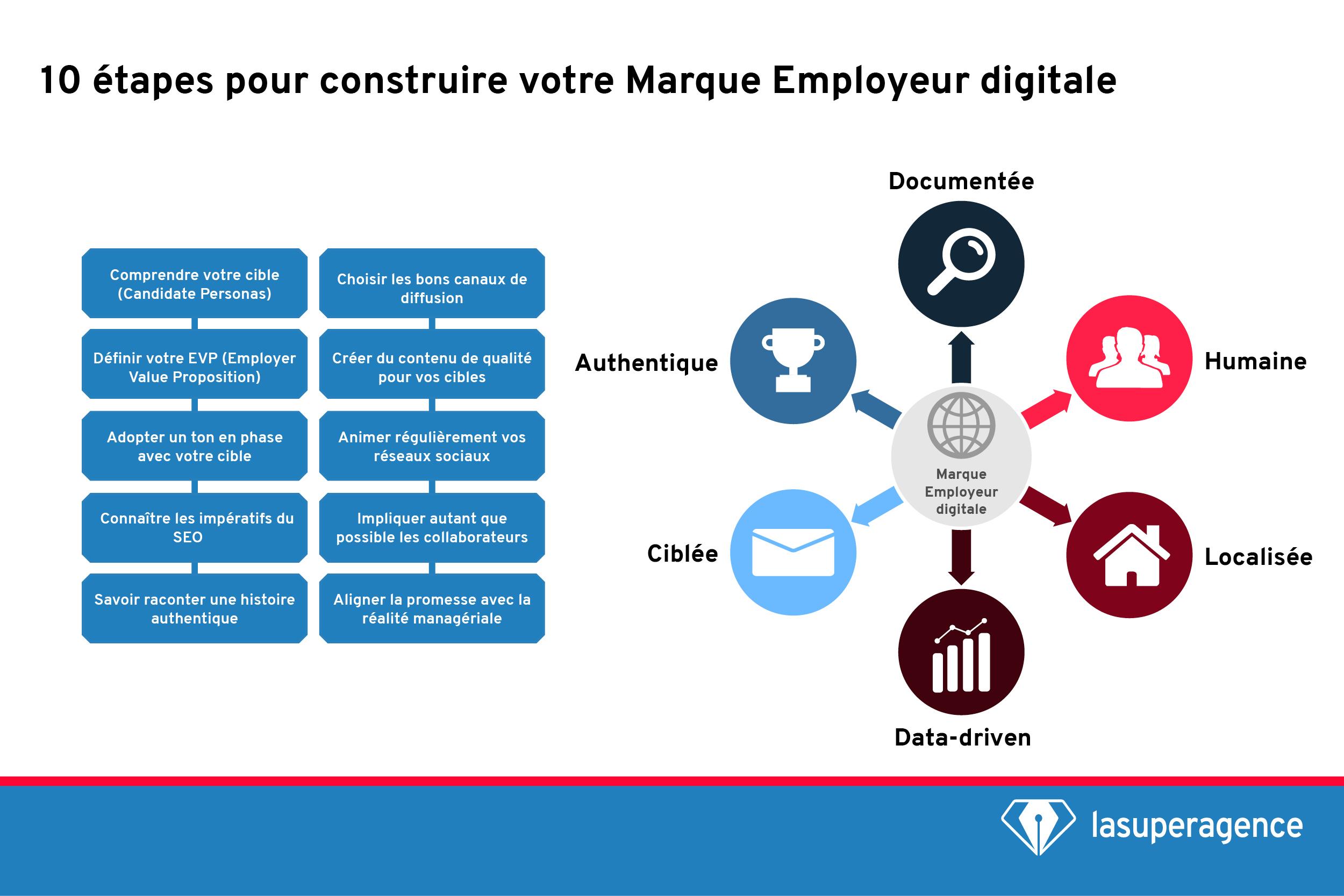 Marque Employeur digitale