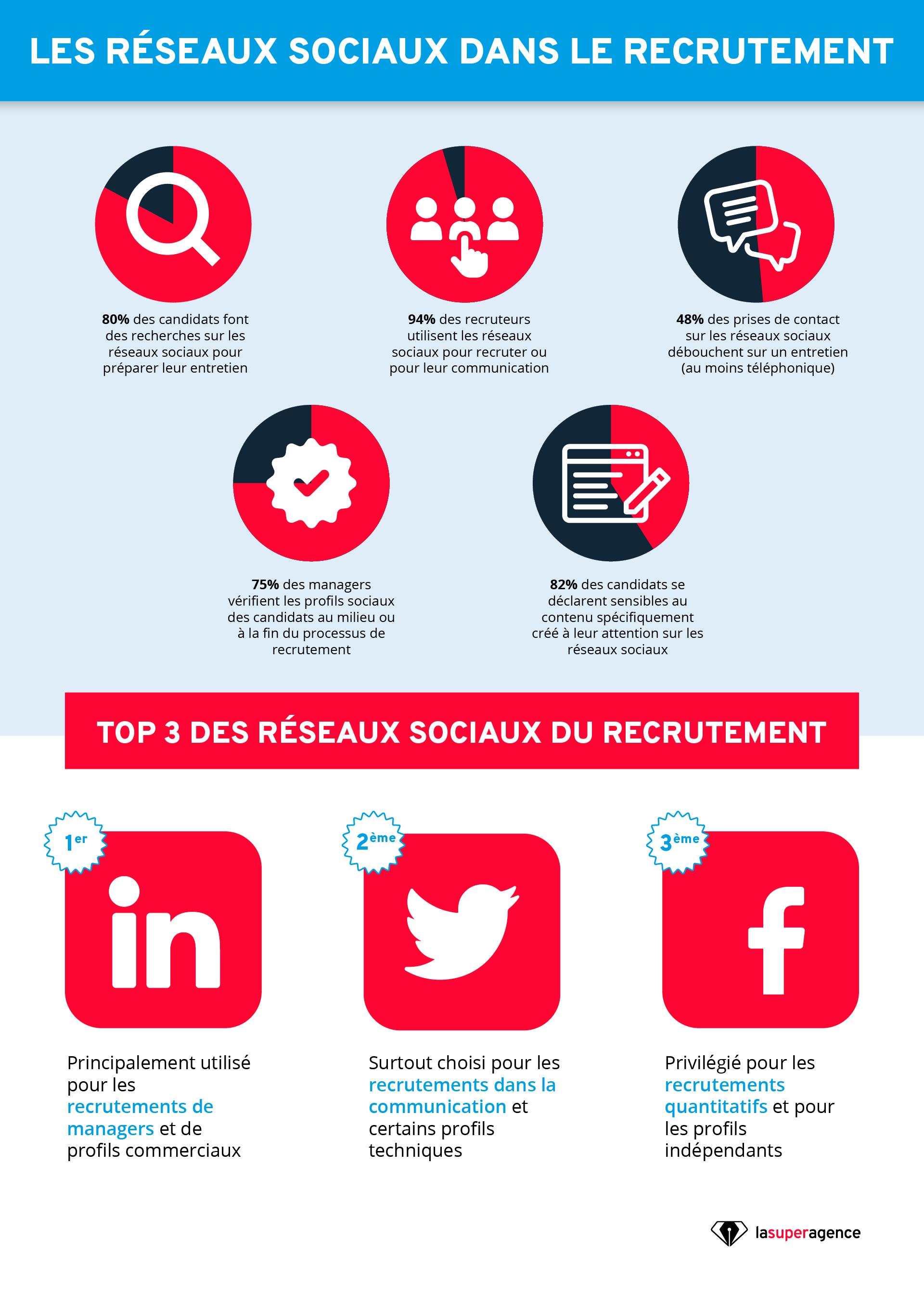 Réseaux sociaux et recrutement