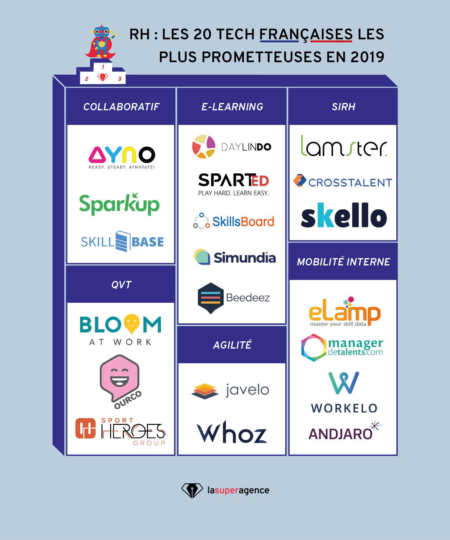 Notre palmarès 2019 des Tech RH