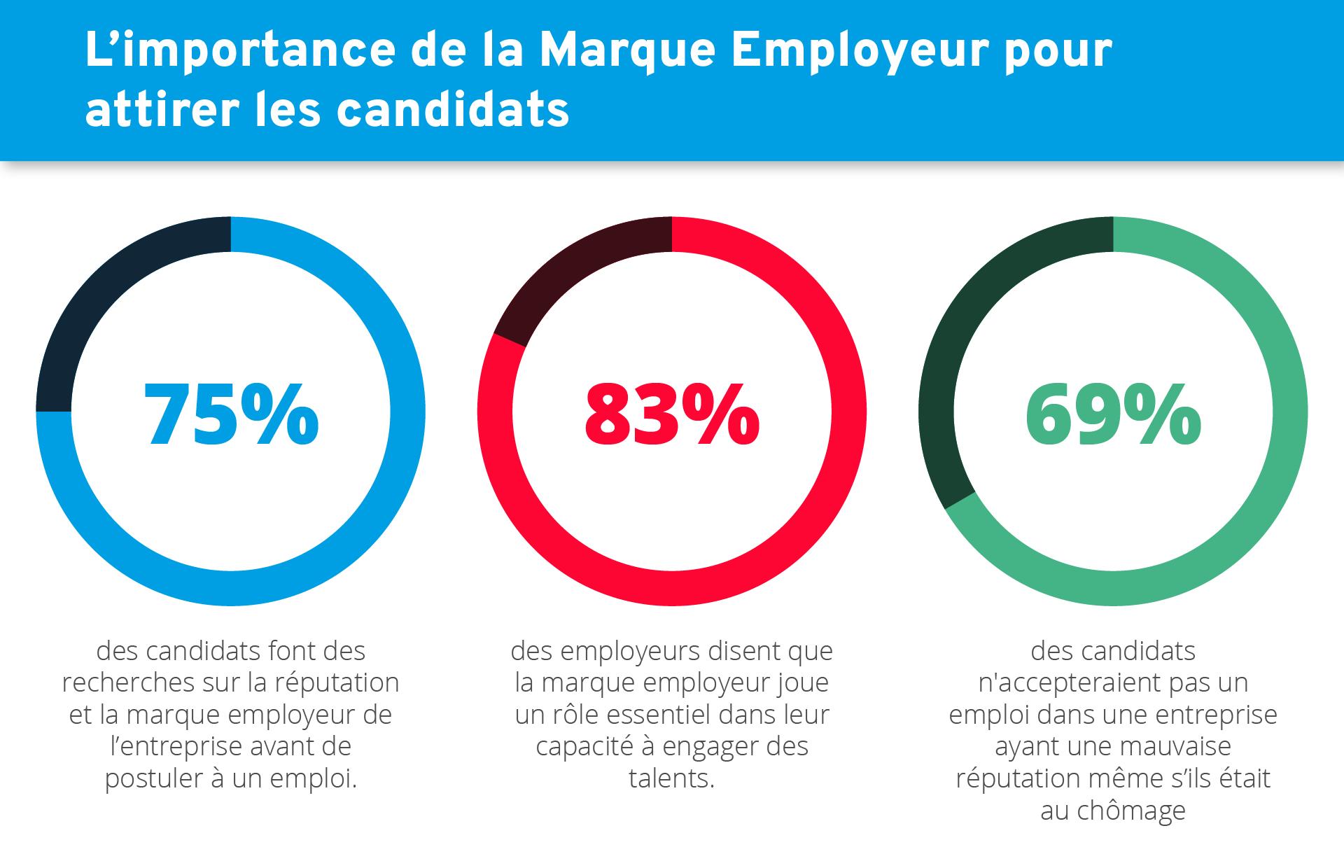 La marque employeur est prise en compte par les candidats