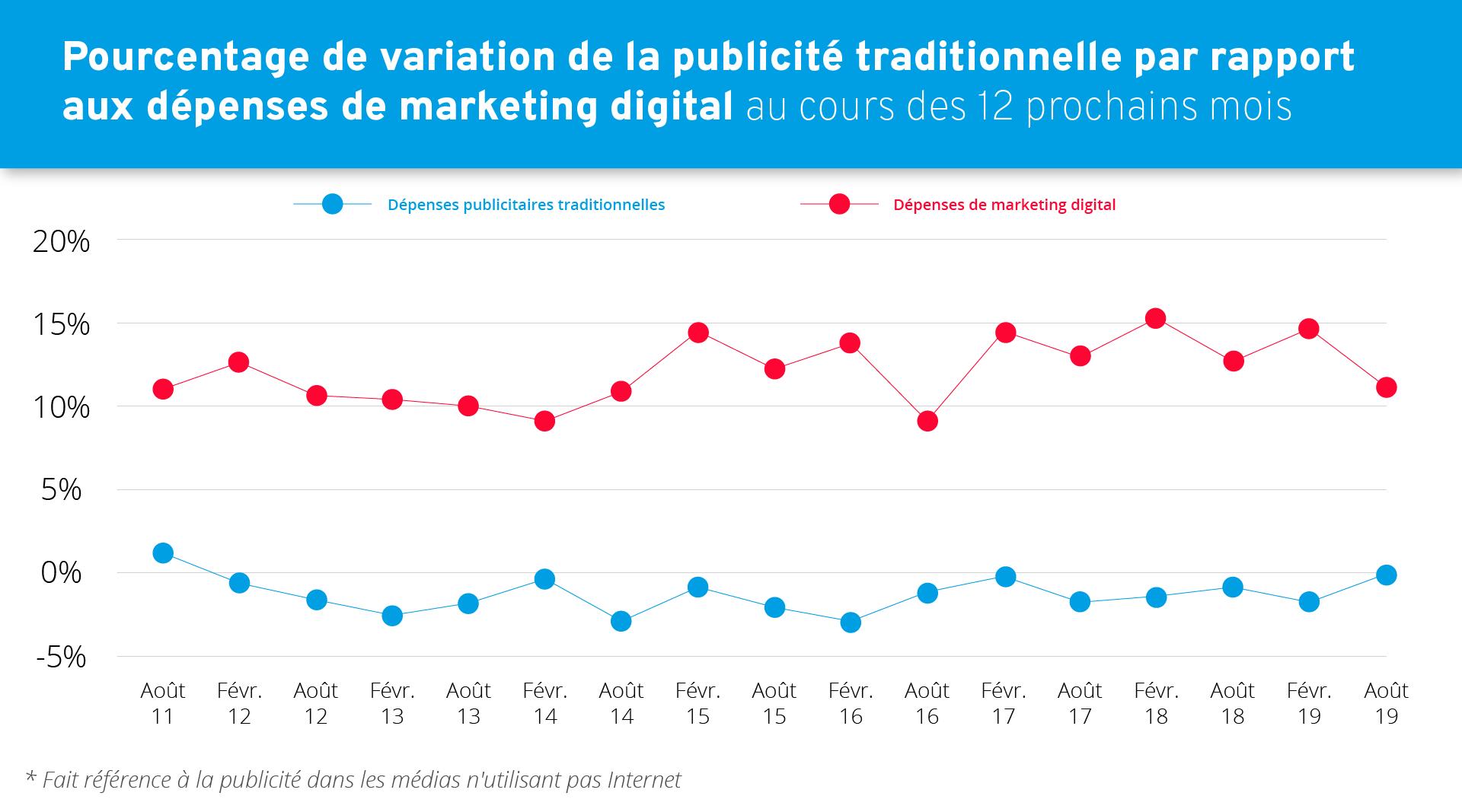 Les dépenses en marketing digital augmentent de plus de 10 % par ans.