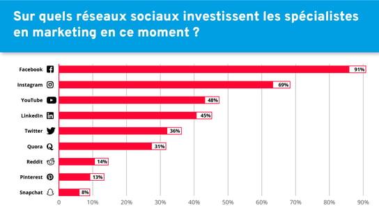 Les investissements marketing sur les différents réseaux sociaux
