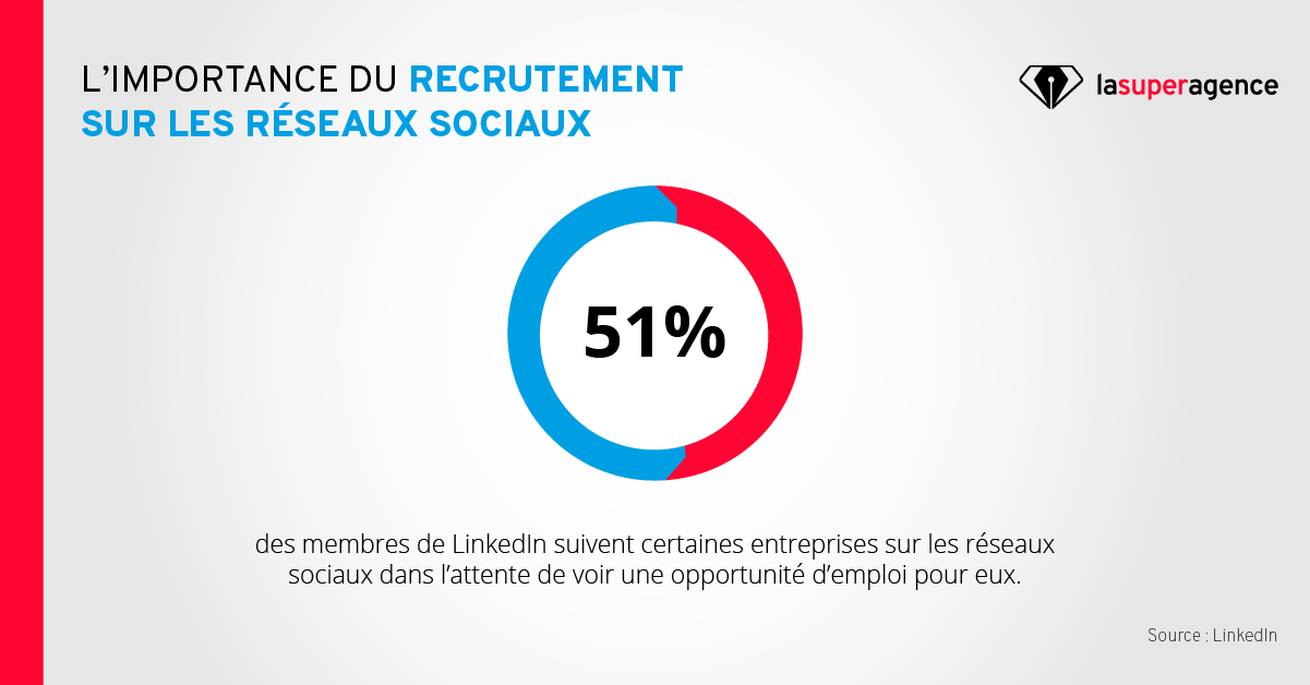TemplateChiffres_graphique LinkedIn 2