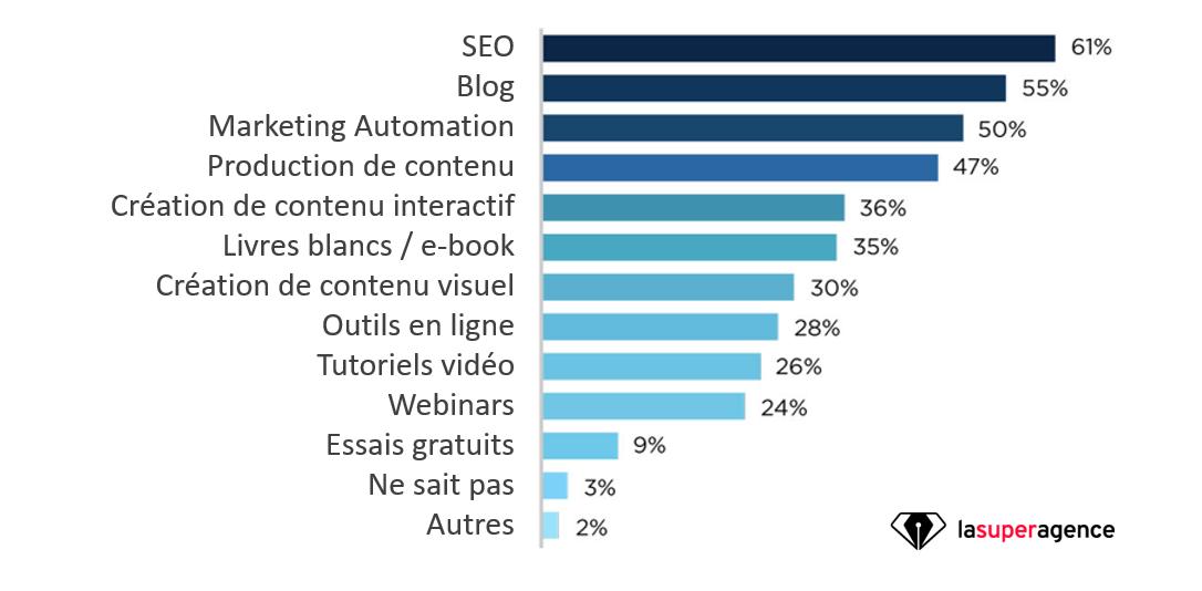 Les dépenses en Marketing Digital