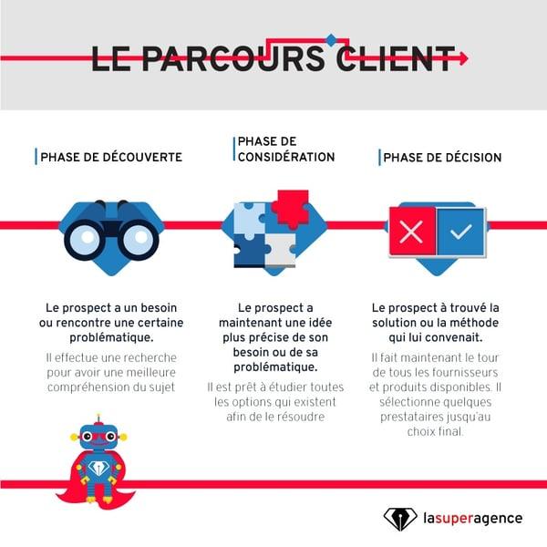 LSA_le_parcours_client