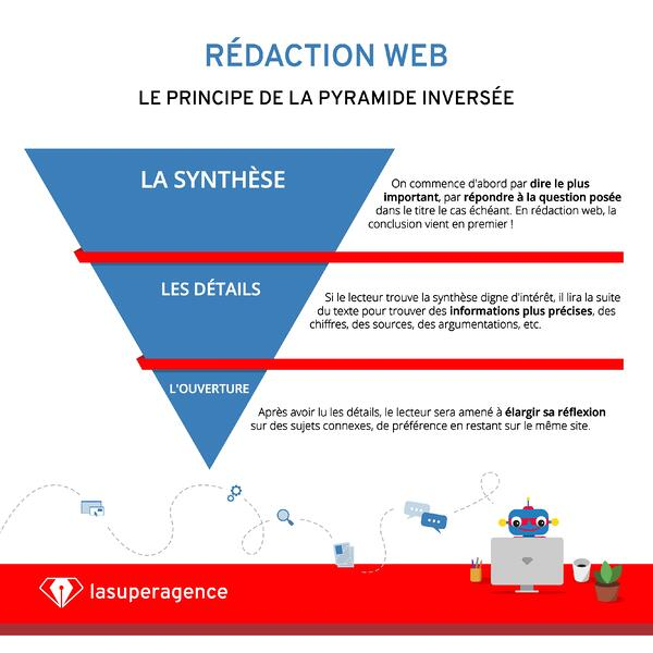 N'oubliez pas qu'un article de blog obéit à la structure de la pyramide inversée!