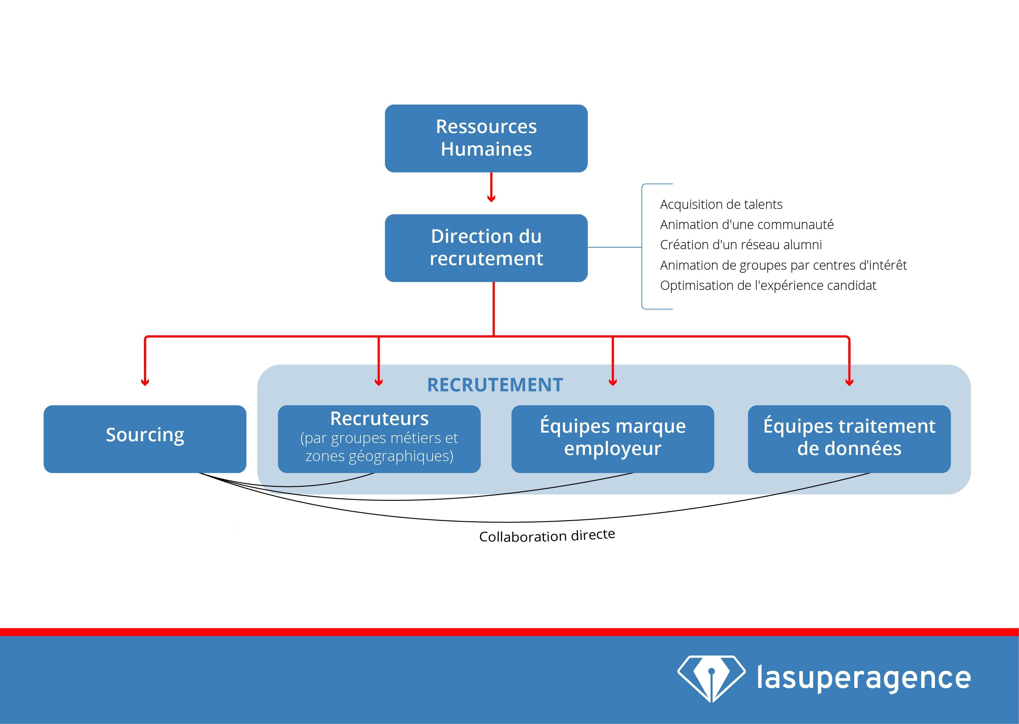 L'organisation RH et le sourcing stratégique