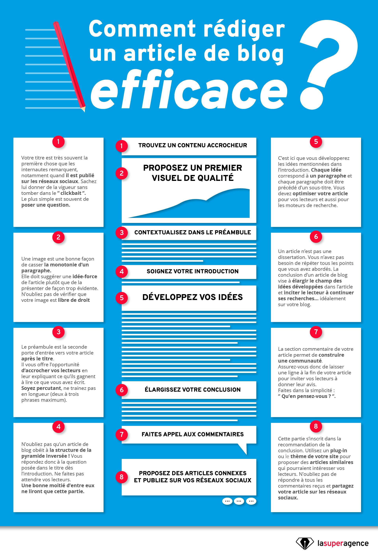 Les 8 étapes pour rédiger un article de blog efficace.