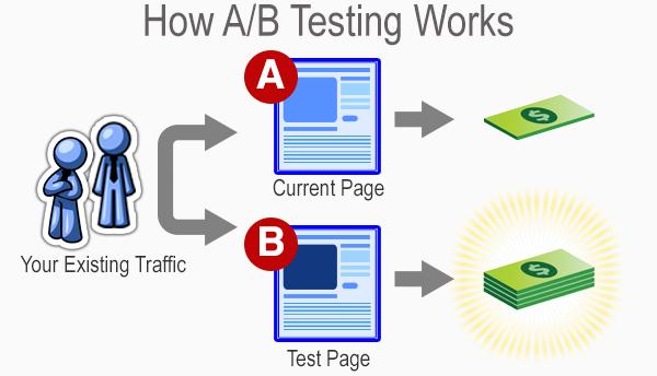 Fonctionnement de l'A/B Testing