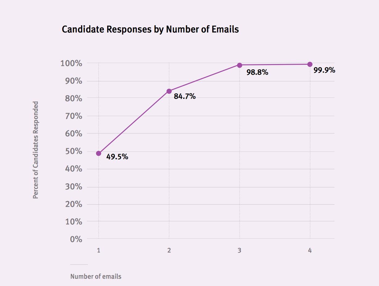 4 emails sont parfois nécessaires pour obtenir une réponse du candidat