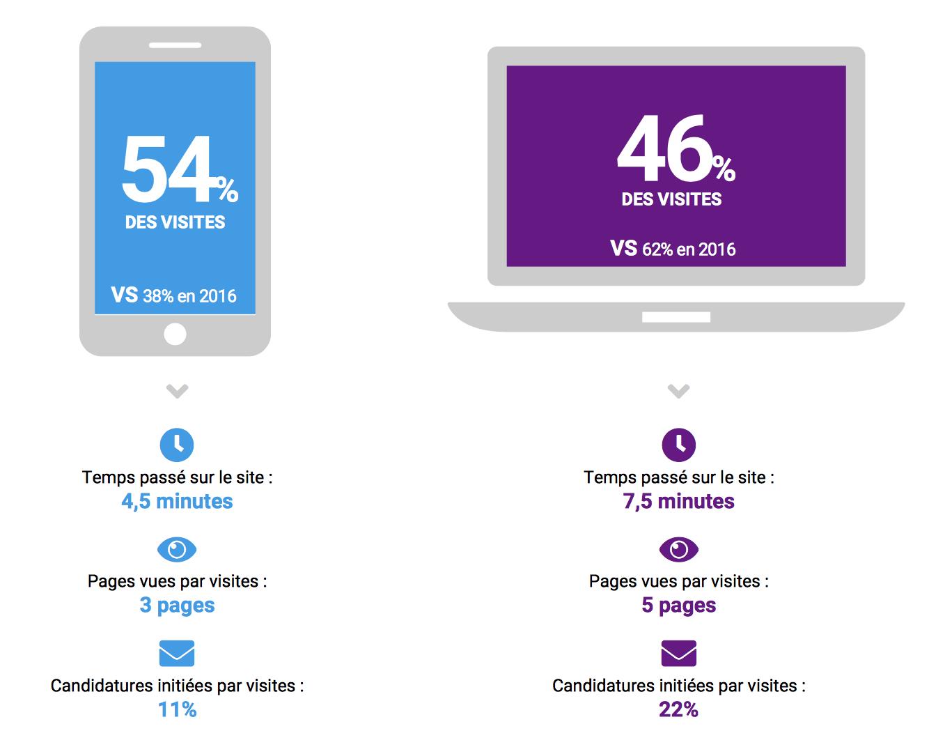 Les usages évoluent au profit du mobile