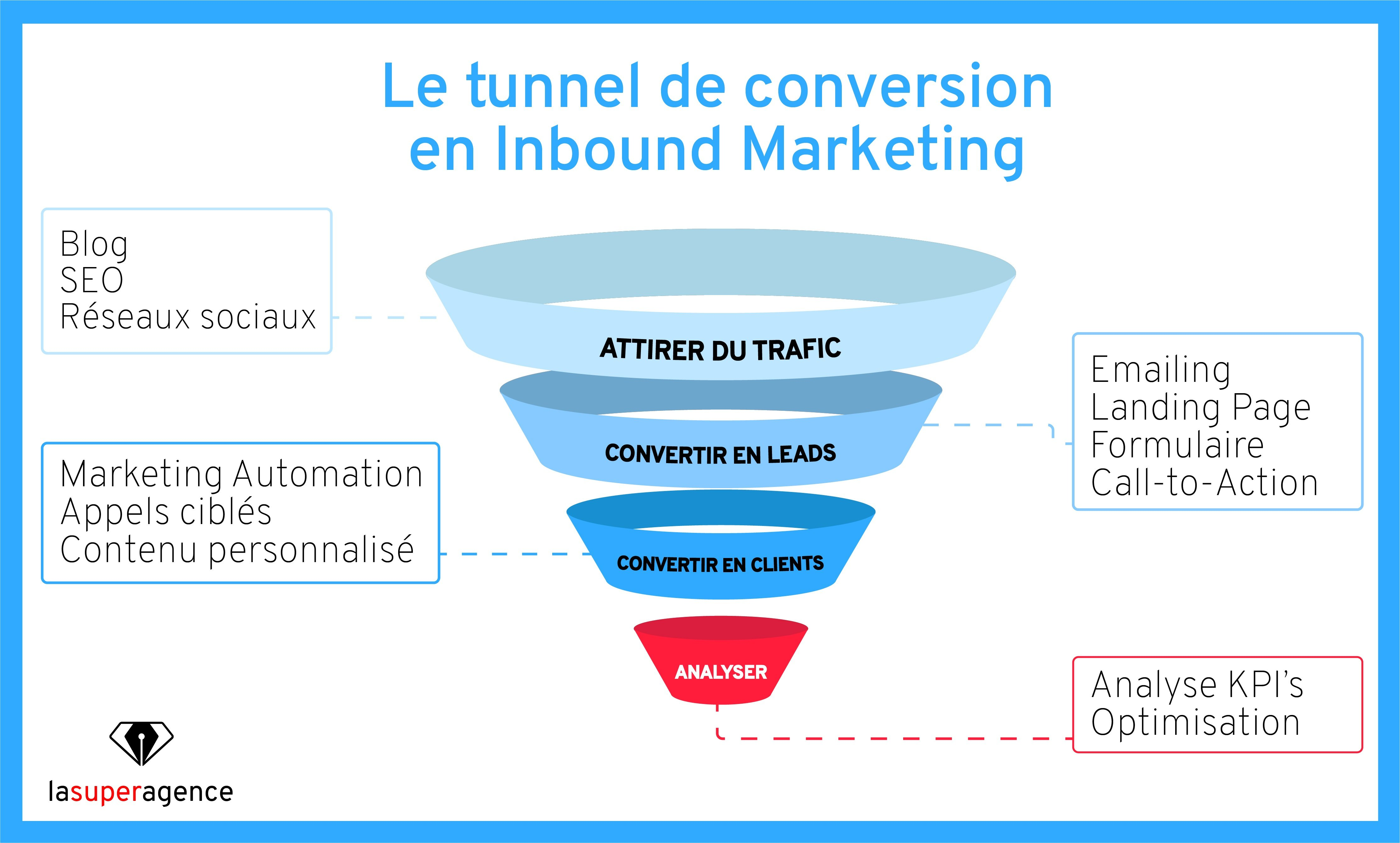 Le tunnel d'acquisition de l'Inbound Recruiting