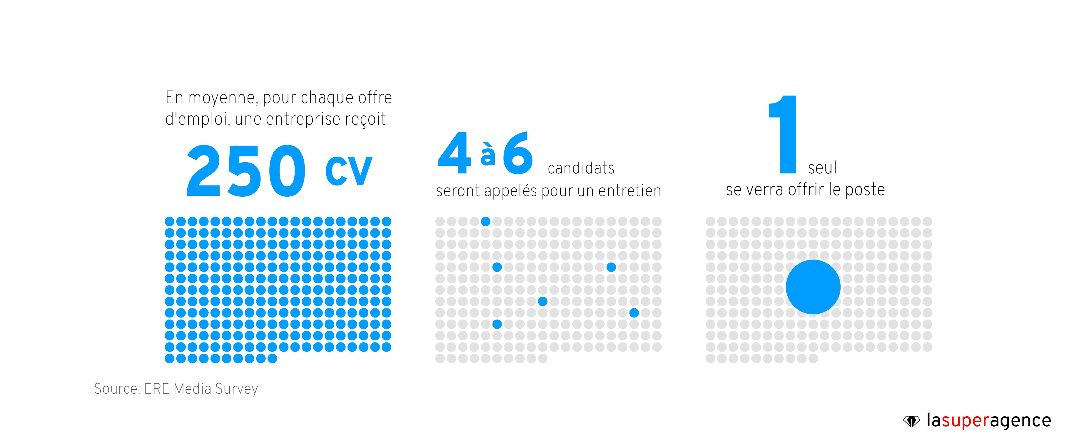 250 CV pour une seul candidat. Personnalisez le dépôt de candidature pour mieux filtrer les candidatures.