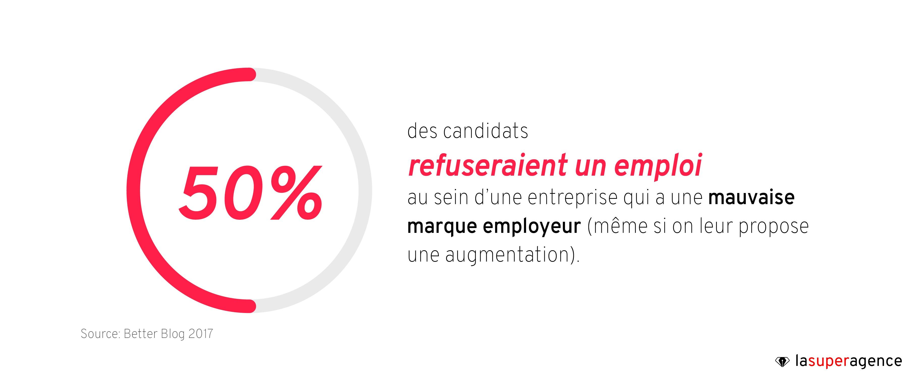 50% des candidats refuseraient un emploi au sein d'une entreprise qui a une mauvaise marque employeur