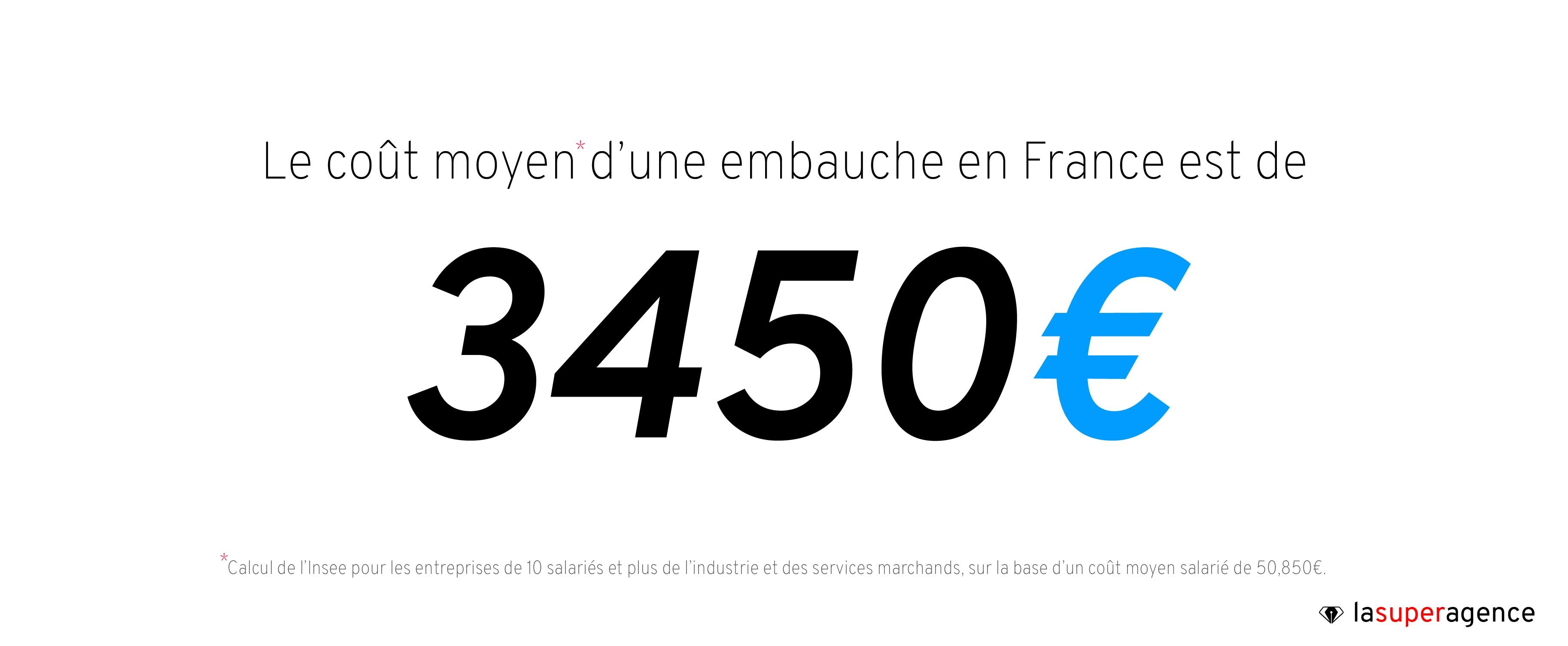 Selon l'INSEE, le coût moyen d'une embauche est d'environ 3450 euros
