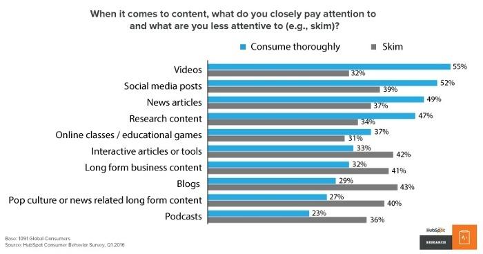 Les internautes déclarent ne faire que survoler les contenus publiés dans les blogs