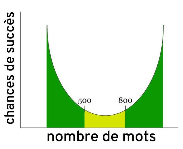 Pour du contenu evergreen, évitez les articles entre 500 et 800 mots