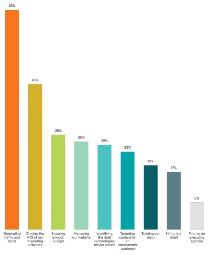 une large majorité des sondés ont comme mission principale de générer du trafic et des leads