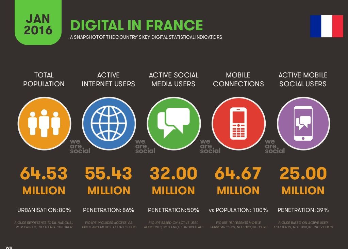 Le digital en France en 2016
