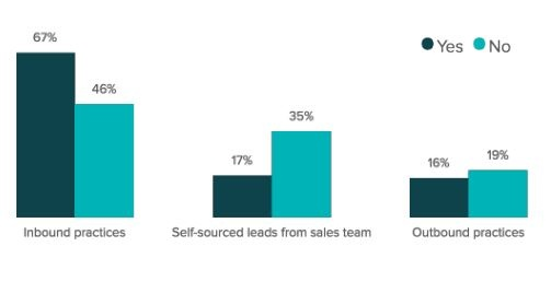 l'Inbound Marketing est la solution la plus efficace pour générer des leads de qualité